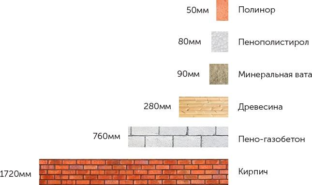 Диаграмма сравнения толщин разных типов теплоизоляционных материалов